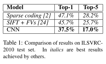 NIPS 2012] AlexNet: Review and Implementation   Deep